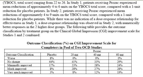 Prozac table improvement scale