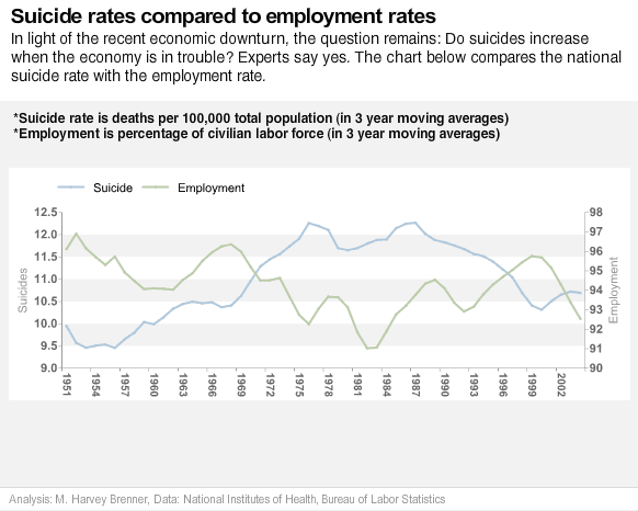 suicide rates compared to employment rates